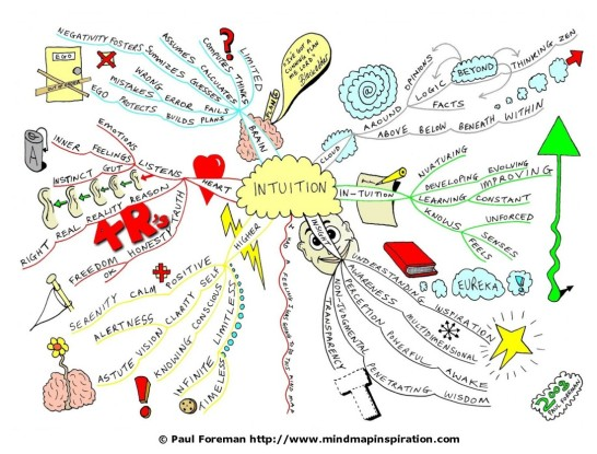 IntuitionMindmap (1)